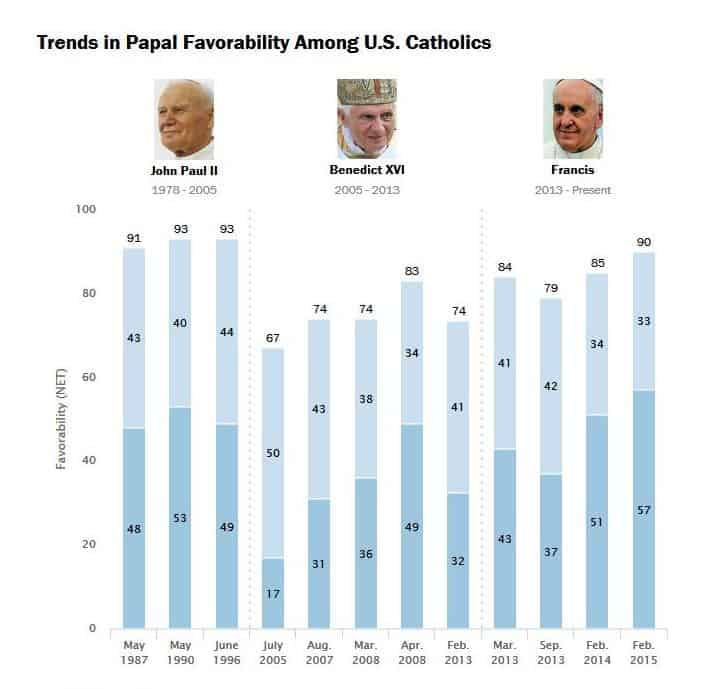 Pope Francis rate chart_print_page3